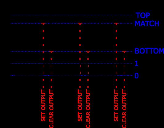 AVR Timer-based One Shot Explained | josh com