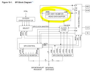 No SPI transmit buffer on AVR